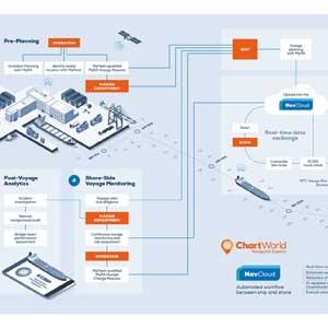 Chartworld_NavCloud-Workflow_prev