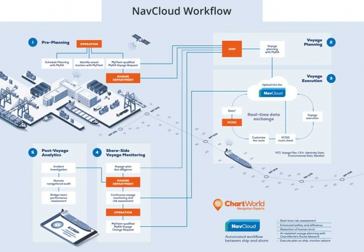 NavCloud-Workflow